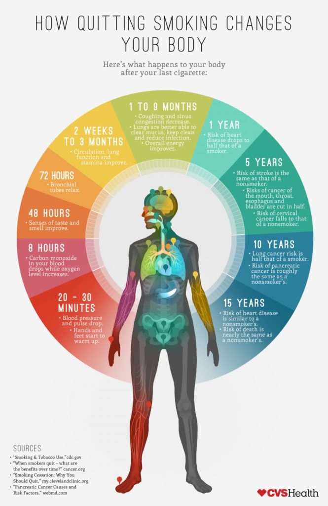 how-quitting-smoking-changes-your-body_